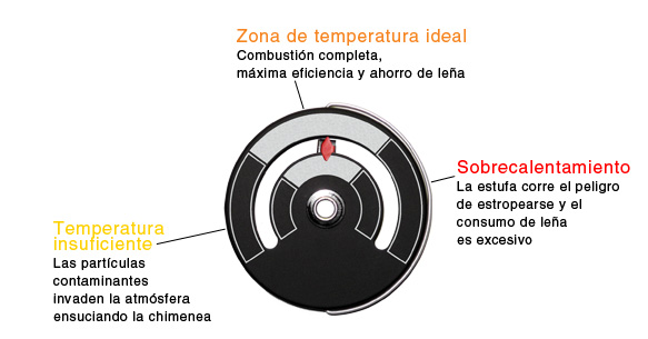 Thermometer use diagram